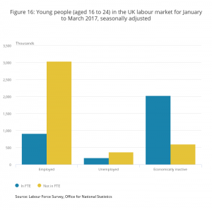Figure 16_ Young people (aged 16 to 24) in the UK labour market for January to March 2017, seasonally adjusted