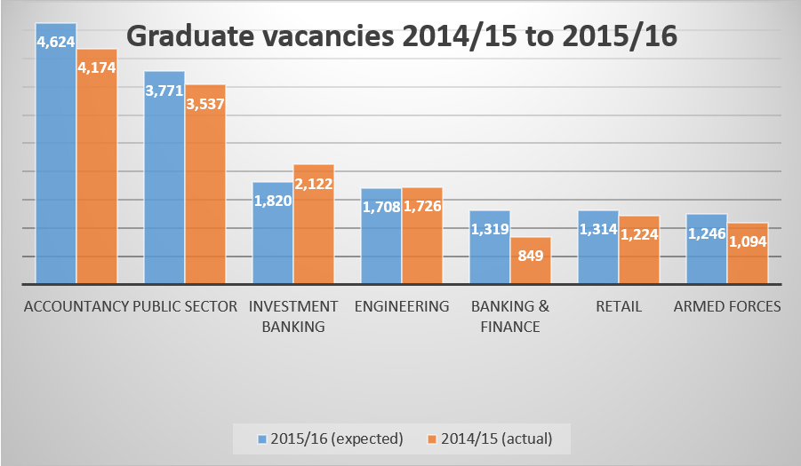 2015 will it be the best year for graduates?